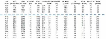 13 Emr Tests Emr Results What Is An Emr Cycling Vo2 Max
