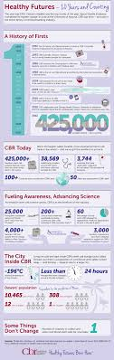 cbr world s largest stem cell bank infographic