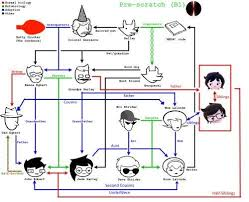 Human Family Tree Chart The Mess That Is The Humans Family Tree Homestuck