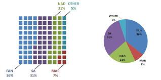 Problems With Pie Charts Cross Validated