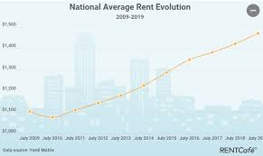 House Prices In Nj Chart Rental Property Market Forecast 2019 2020 Outlook For