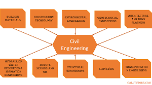 call tutors best engineering assignment help services  civil engineering help