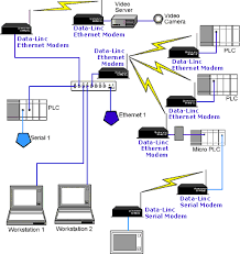 wireless security system diagram remote video surveillance system wireless ethernet modems and wireless serial radio modems in remote camera surveillance system