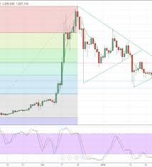 Litecoin Price Chart Today Litecoin Price Chart Suggests Imminent Breakout Nasdaq