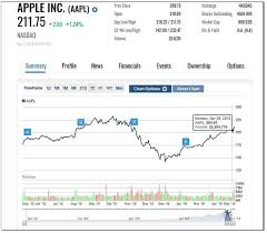 Reading Stock Chart Trends How To Read Stocks Charts Basics And What To Look For