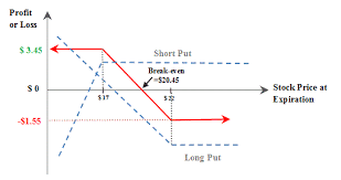 Bear Spread Master Options Trading Bear Put Spread
