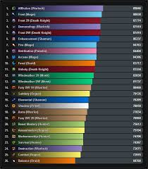 Noxxic Dps Charts Highwarden Gaming Blog Classes Dps Rankings Where Do