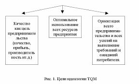Концепция всеобщего управления качеством Контрольная работа  Концепция ТqМ базируется на следующих принципах которые на первый взгляд покажутся не очень сложными рис 5 Отметим что все они опираются на