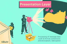 Presentation Layer Design The Osi Model Layers From Physical To Application