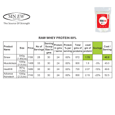 Whey Protein Chart Buy Sinew Nutrition Instantised Whey Protein Concentrate 79 Raw Unflavoured 840 Gm 28 Servings Supplement Powder Online In India