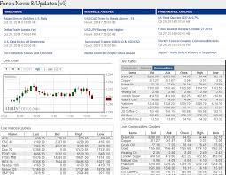 Forex Trading Widgets And Webmaster Tools Dailyforex Com
