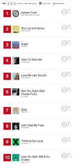 2015 Top Charts Songs Top 10 Fridays 12 25 2015 Iheartradio Blog
