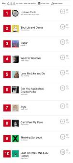 Top 10 Fridays 12 25 2015 Iheartradio Blog