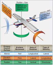Stability Charts Aviation Pin By Official Aviation On Aviation Labeling Charts Symbols