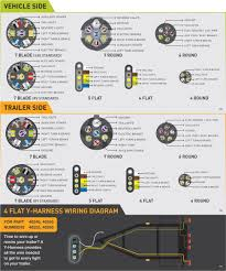 wiring diagrams trailer plug wiring 7 wire trailer wiring 7 flat 7 pin trailer plug wiring diagram at 7 Wire Diagram