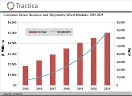 Consumer Drone Sales To Increase Tenfold To 67 7 Million