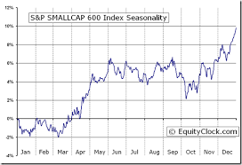 S P Smallcap 600 Index Sml Seasonal Chart Equity Clock