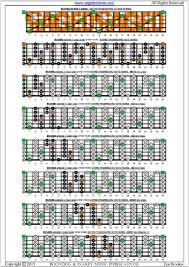 Blogozon No 269 6 String Bass Bcaged Octaves C Major Scale