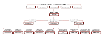 Organizational Chart Los Angeles Fire Department