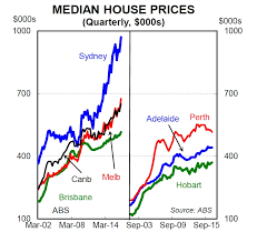 Australias Multi Speed Housing Market In One Chart