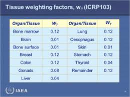 Dental X Ray Radiation Comparison Chart The Reality Of Dental Radiation Colorado Dental Association