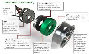 protean inside out wheel motor design a company to watch
