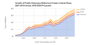 Calpers 2 7 At 55 Chart California Cities Facing Huge Pension Increases From Calpers