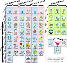 Uratama Growth Chart Tamagotchi Ps Tamagotchi Color