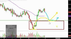 Direxion Daily Jr Gld Mnrs Bull 3x Etf Jnug Stock Chart Technical Analysis For 02 12 18
