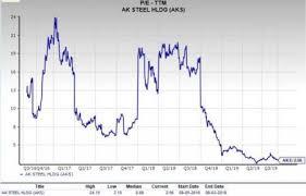 Should Value Investors Pick Ak Steel Holding Aks Stock