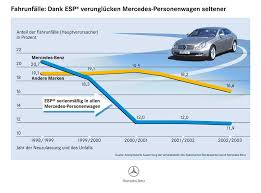 of accident share on 16 february 2008 retrieved 28 december 2007 road accidents are rare with esp mercedes penger cars