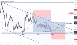 Usd Inr Chart Dollar To Rupee Rate Tradingview