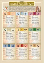Numerology Chart Numerology Made Easy Two Sided Color Informational Chart