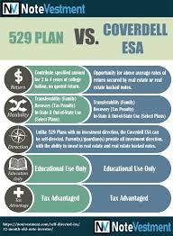 Coverdell Vs 529 Chart Esa And 529 Hos Ting