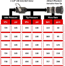 Fire Department Friction Loss Chart 2010 October Compartment Fire Behavior