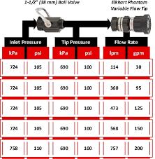 Nozzle Reaction Chart Nozzle Techniques Compartment Fire Behavior