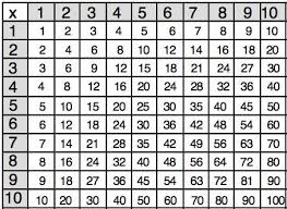 Multiples Of Numbers Chart How To Find Say Write Multiples Of 10 Video Lesson