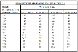 Height Weight Chart In Kgs According To Age Body Measurement Chart According To Height Age According Height