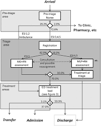 Process Flowchart For Emergency Department Ed