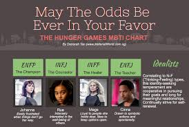 Myers Briggs Chart Hunger Games Material World