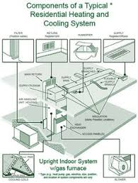 whole house ac units. Brilliant Units Outside AC Unit Diagram  Components Of A Typical Residential Heating And  Cooling System Intended Whole House Ac Units W