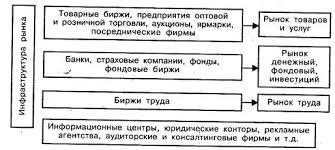 Реферат Инфраструктура рынка ru Классическая инфраструктура рынка включает товарные биржи фондовые биржи биржи труда и др