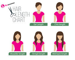 Hair Length Chart Weave Hair Extensions Length Guide Inches Of Weave Human Hair