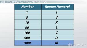 Roman Number 1 To 50 Chart 53 Thorough Roman Numerals 1 300 Chart