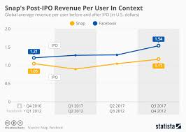 Snapchat Ipo Chart Chart Snaps Post Ipo Revenue Per User In Context Statista