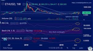 417c Pt Chart Ethereum Ethusd Testing Daily Chart Upchannel Support