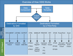 SAS® Help Center: Overview of How ODS Works