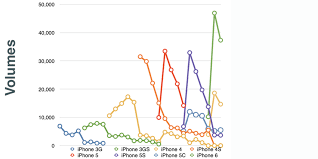 Chart Of The Day The Five Generations Of Iphone Fortune