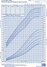 Child Growth Chart Child Growth Chart Goldenlife