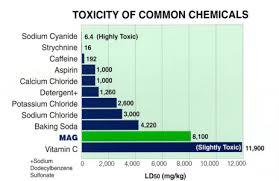 Calcium Chloride Chart Magnesium Chloride Coburn Chemicals Inc